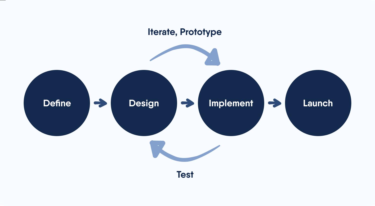 A diagram showing our process: define → design → implement → launch